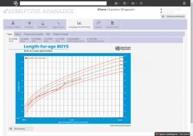 Καμπύλες ανάπτυξης Παγκόσμιου Οργανισμού Υγείας (World Health Organization - WHO) για ύψος, βάρος, περίμετρο κεφαλής, BMI και weight for length.